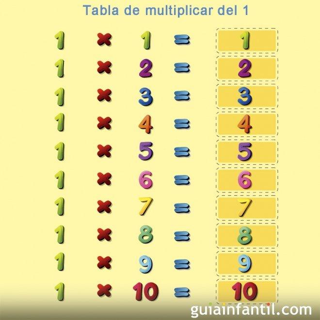 Aprende la tabla de multiplicar del número 1