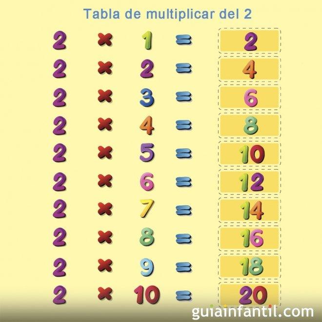 Repasa la tabla de multiplicar del número 2