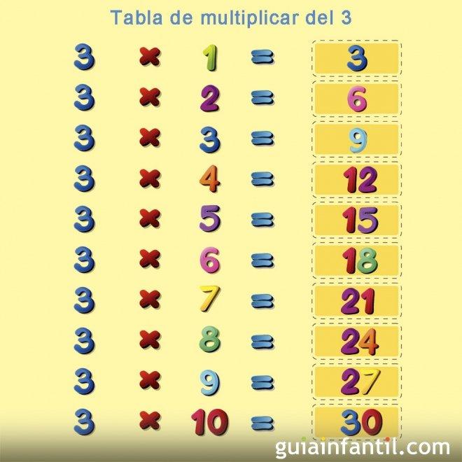 Aprende a multiplicar. Tabla del número 3