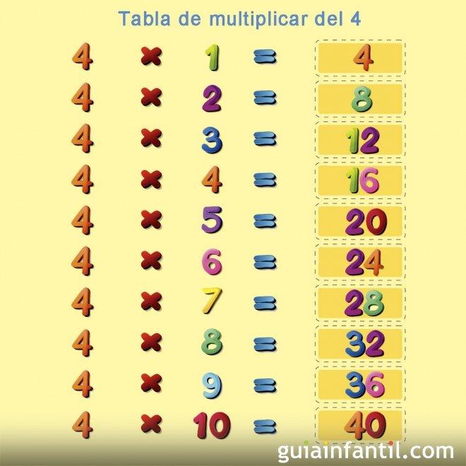 Aprender la tabla de multiplicar. Número 4