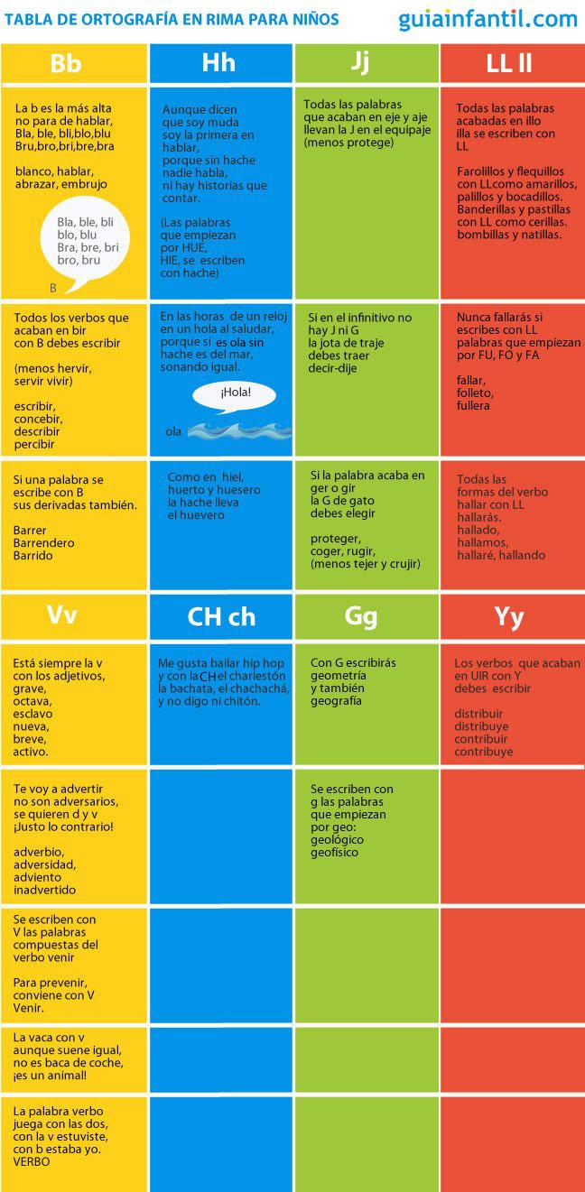 Tabla de ortografía básica