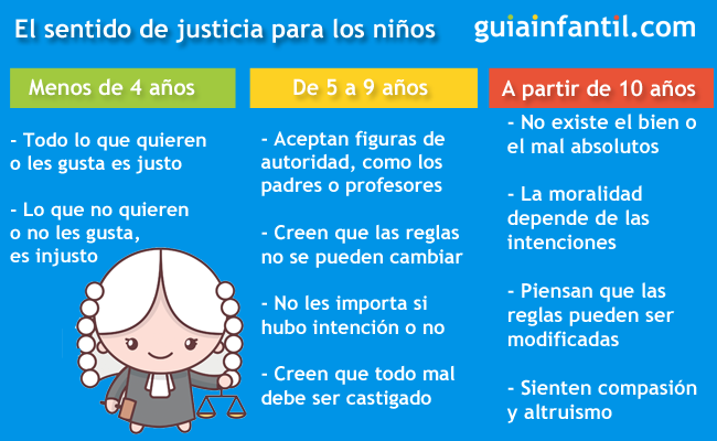 Los que es bueno y malo o justo e injusto para los niños