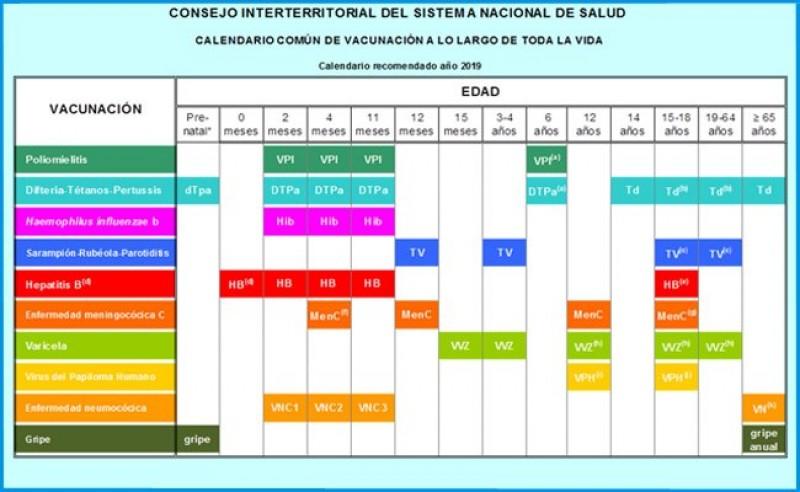 Calendario De Vacunas Infantil.Calendario Vacunacion Infantil 2019 Vacunas Para Ninos Segun Su Edad