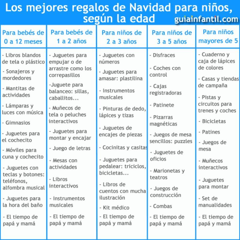Navidad Los Regalos Mejores Niños De Para m8Nwn0