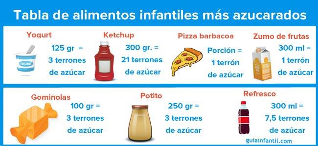 Tabla de glucosa en alimentos
