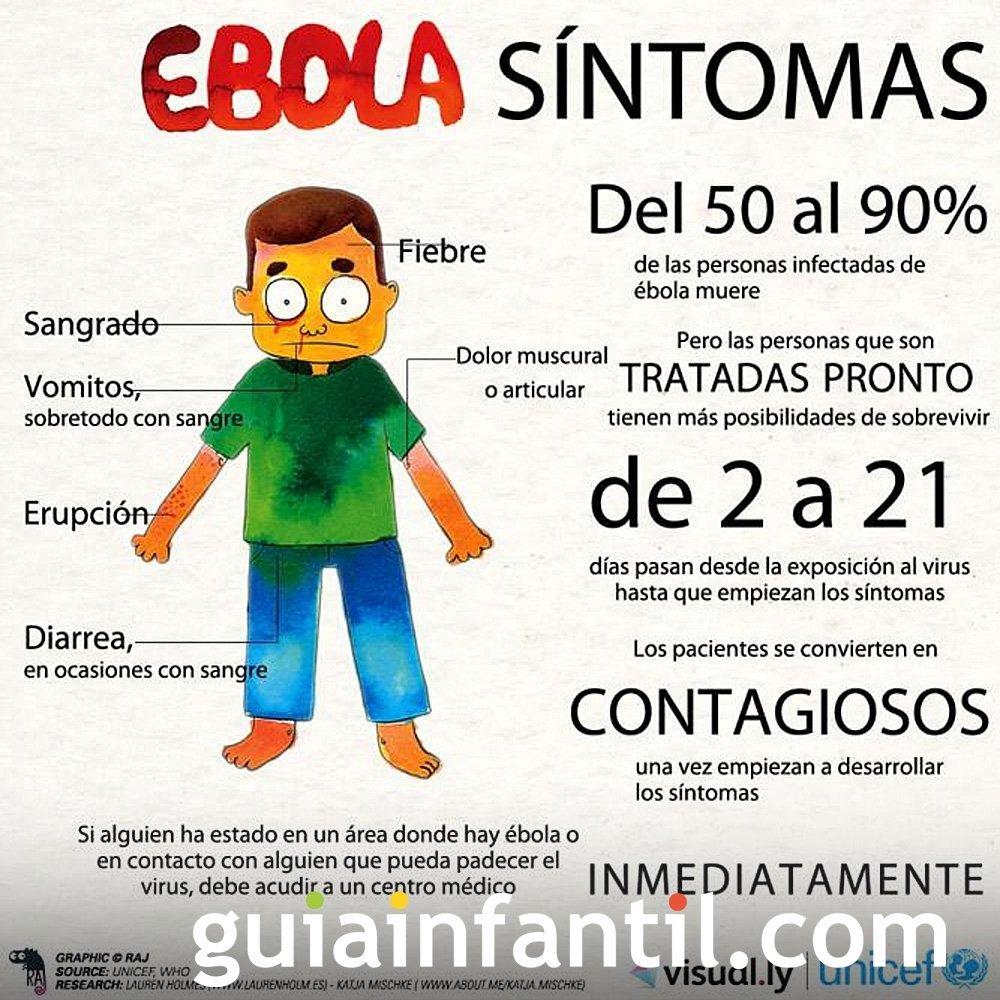 Los síntomas y cómo se manifiesta el ébola
