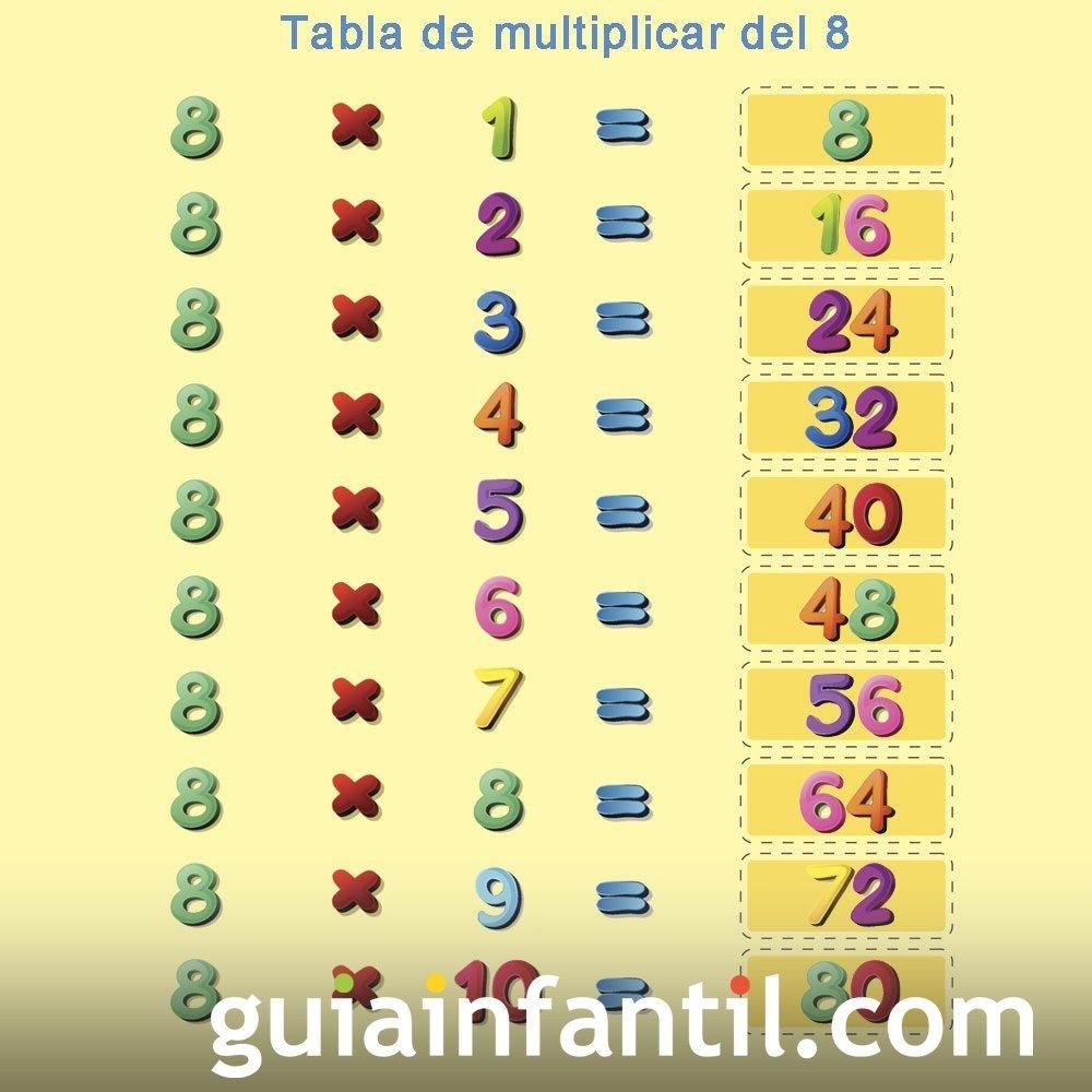 Repaso de la tabla de multiplicar del número 8