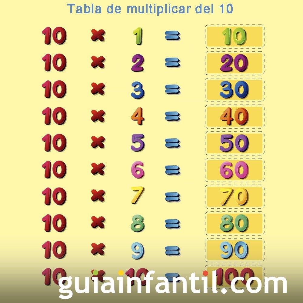 Aprender la tabla de multiplicar. Numero 10