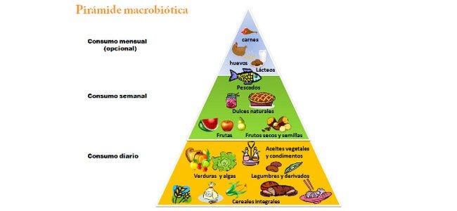 La comida macrobiótica y los niños