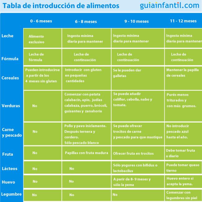 Tabla de introducción de alimentos para bebés. Alimentación complementaria