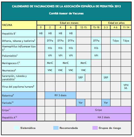 cambios en el calendario de vacunacion de 2014