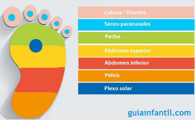 Reflexología Podal Para Calmar El Llanto Del Bebé