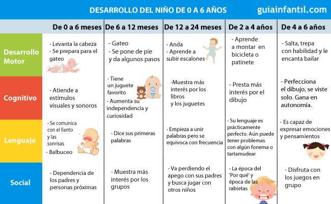 Tabla de crecimiento y desarrollo en bebes