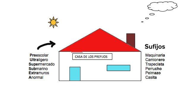Casa de prefijos