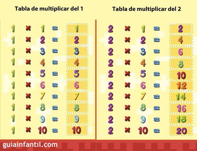 Tabla de multiplicar del 1 y del 2