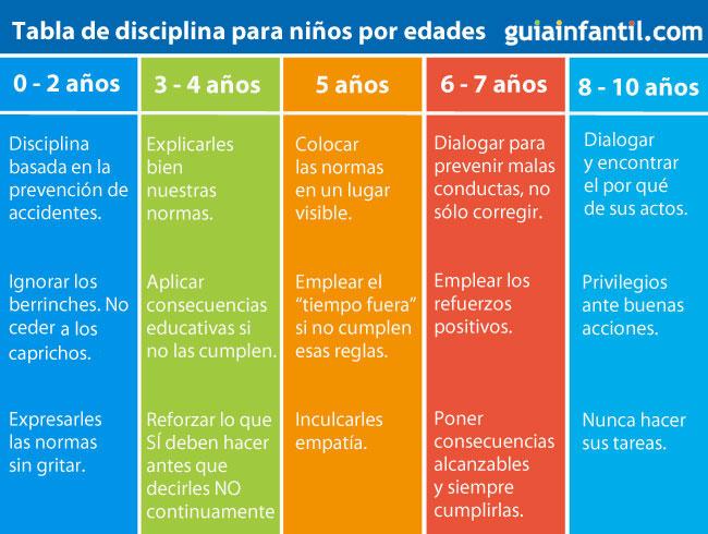 tabla para ayudarnos a aplicar disciplina a los nios por edades