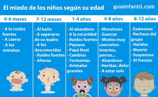 Miedos de los niños según la edad
