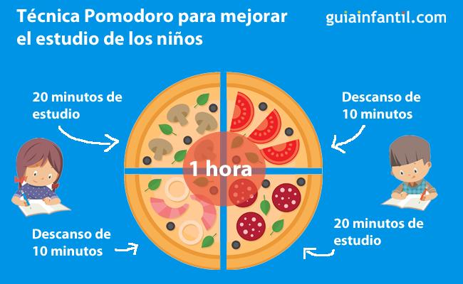 Técnica pomodoro para mejorar el estudio de los niños