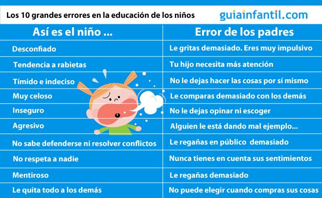 Errores de educación