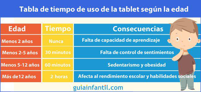 Tabla de tiempo para usar la tablet con los niños