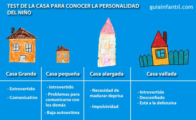 Test de la casa y la personalidad