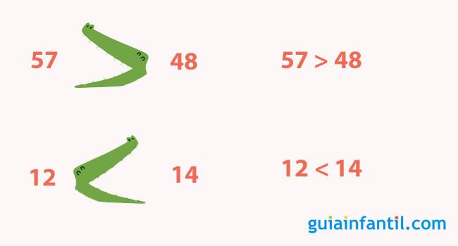 Truco para conocer los símbolos mayor y menor que