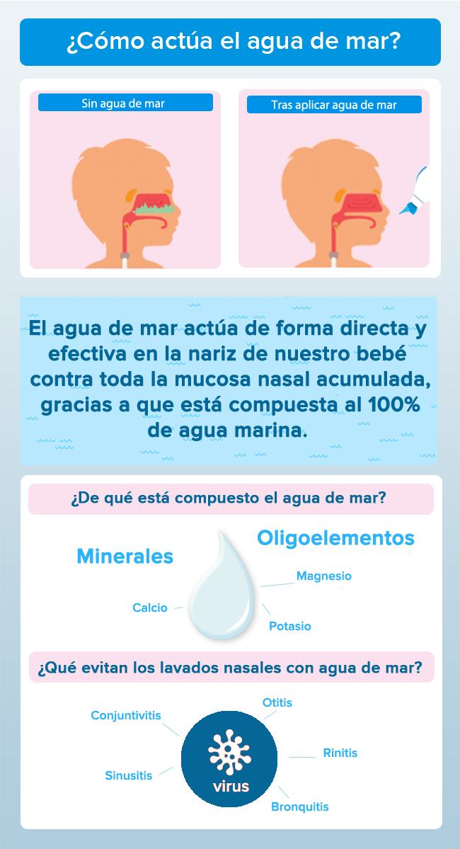 Cómo actúa el agua de mar en la nariz del bebé