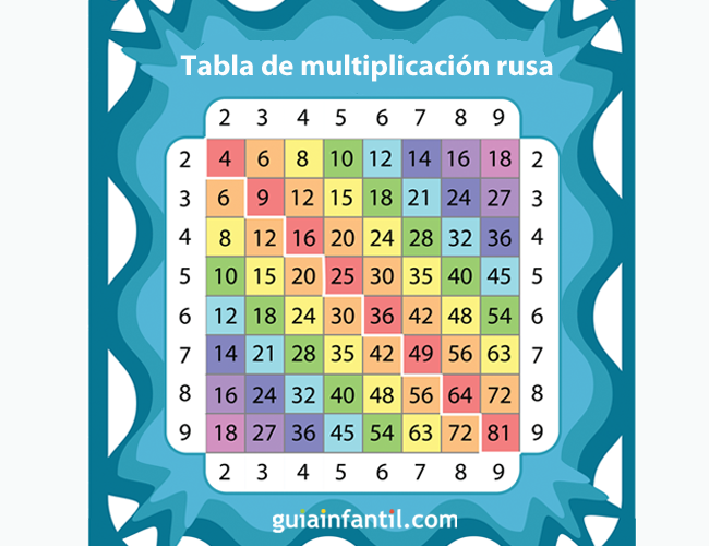 Tabla rusa de multiplicar
