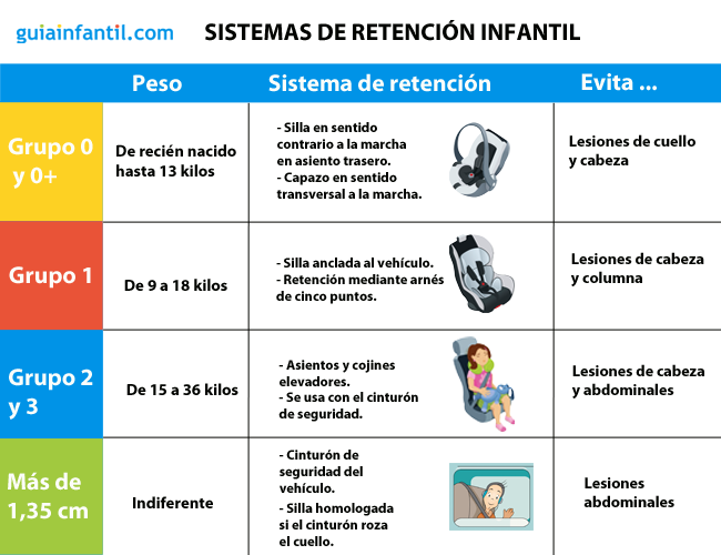 Sistemas de retenci n infantil en autom viles seg n peso y estatura del ni o - Las mejores sillas de auto para bebes ...